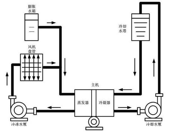 中央空调工作原理—宁波世豪中央空调有限公司